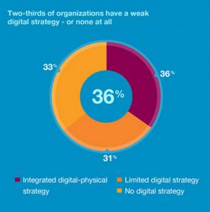Digital Strategy