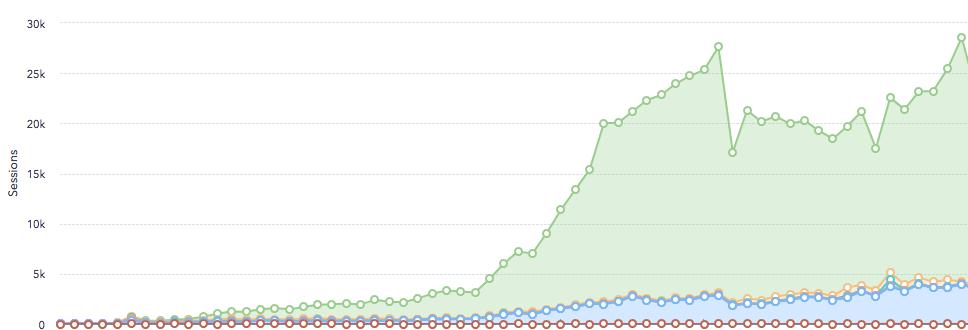 BH Cotton SEO Campaign results graph
