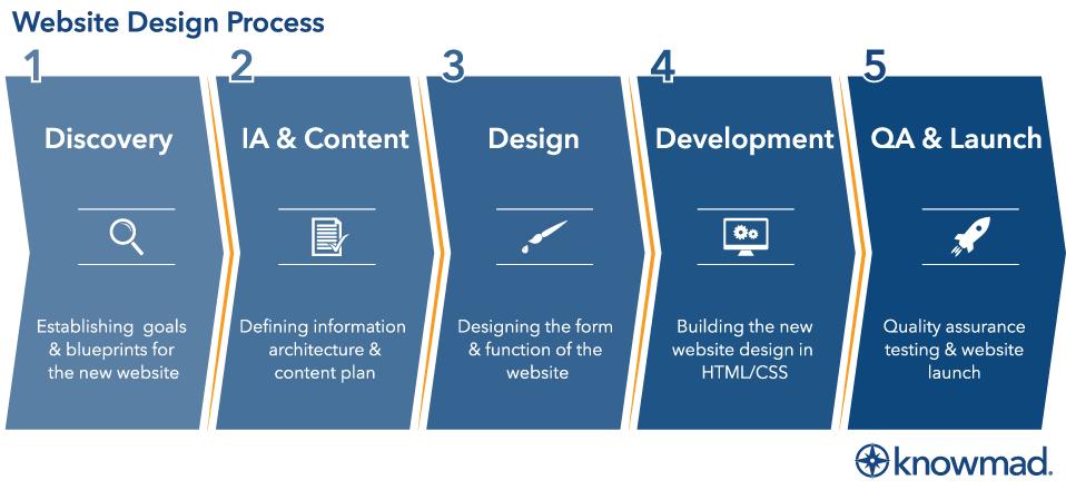 Website Design Process