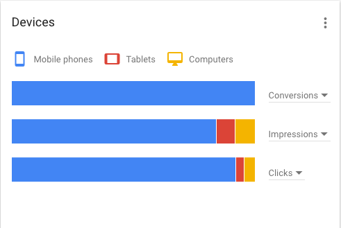 The importance of mobile devices