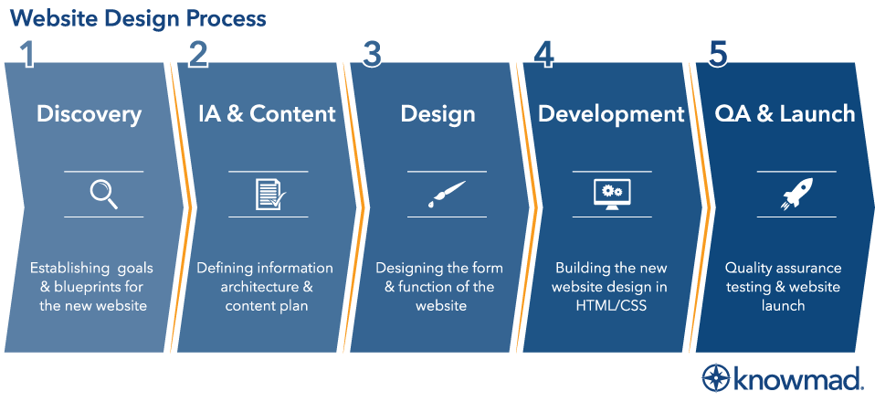 KnowmadWebDesignProcessGraphic-1.png
