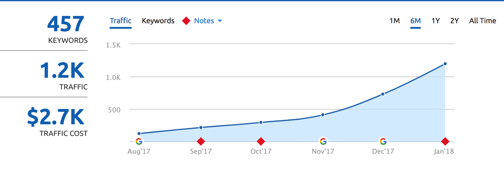 Local SEO - first 6 months traffic