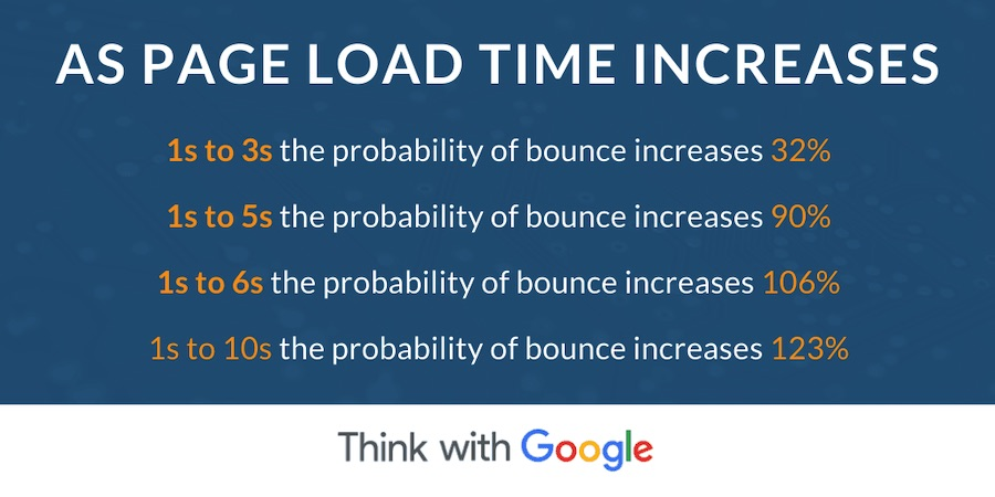 Page-Load-Time
