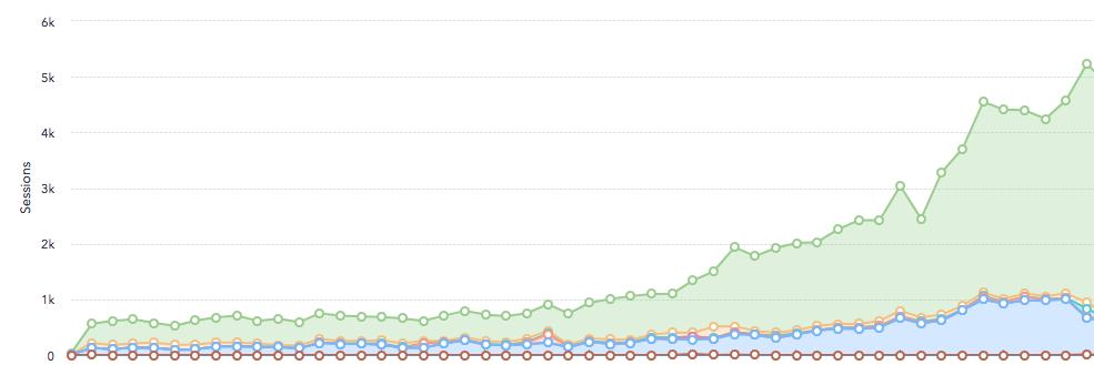 SEO Campaign Outcome graph