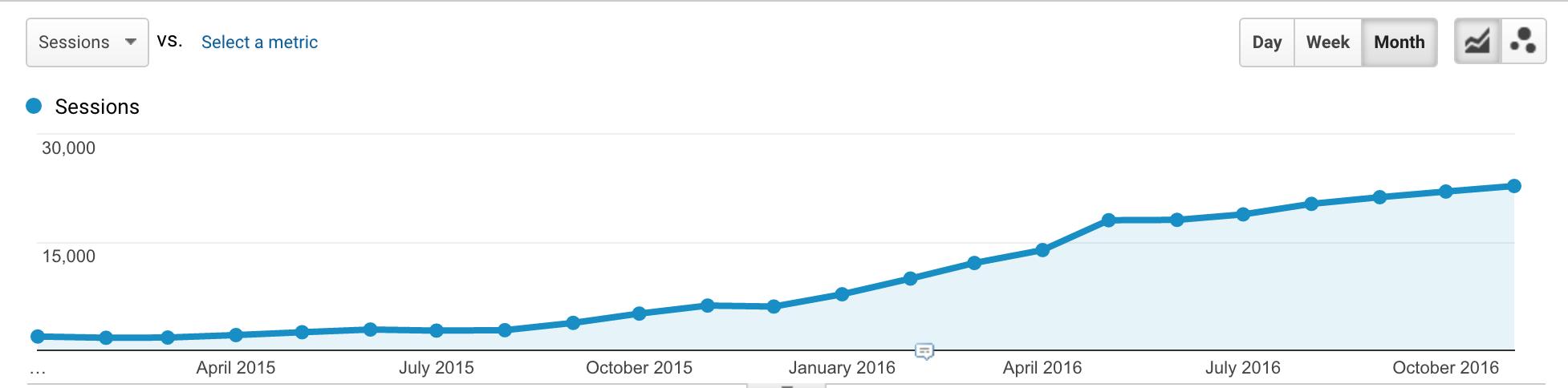 Analytics snapshot for SEO service