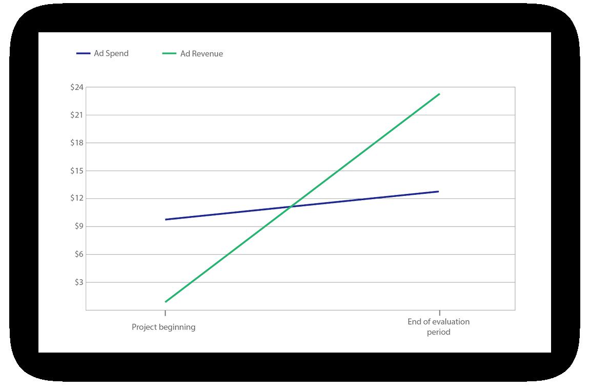 incont-graph