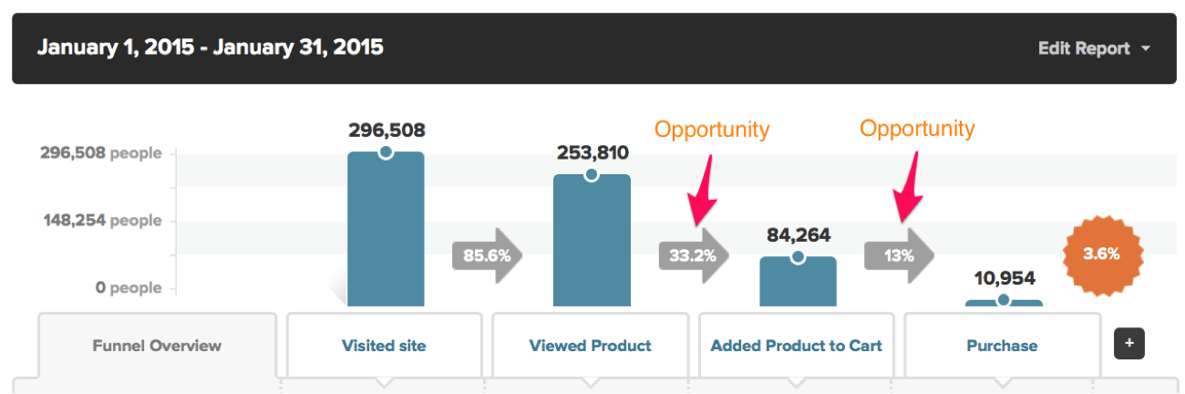 kissmetrics-blog-pic2.png